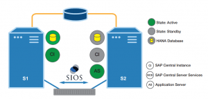 SAP SUSE HAE clustering SIOS protection suite