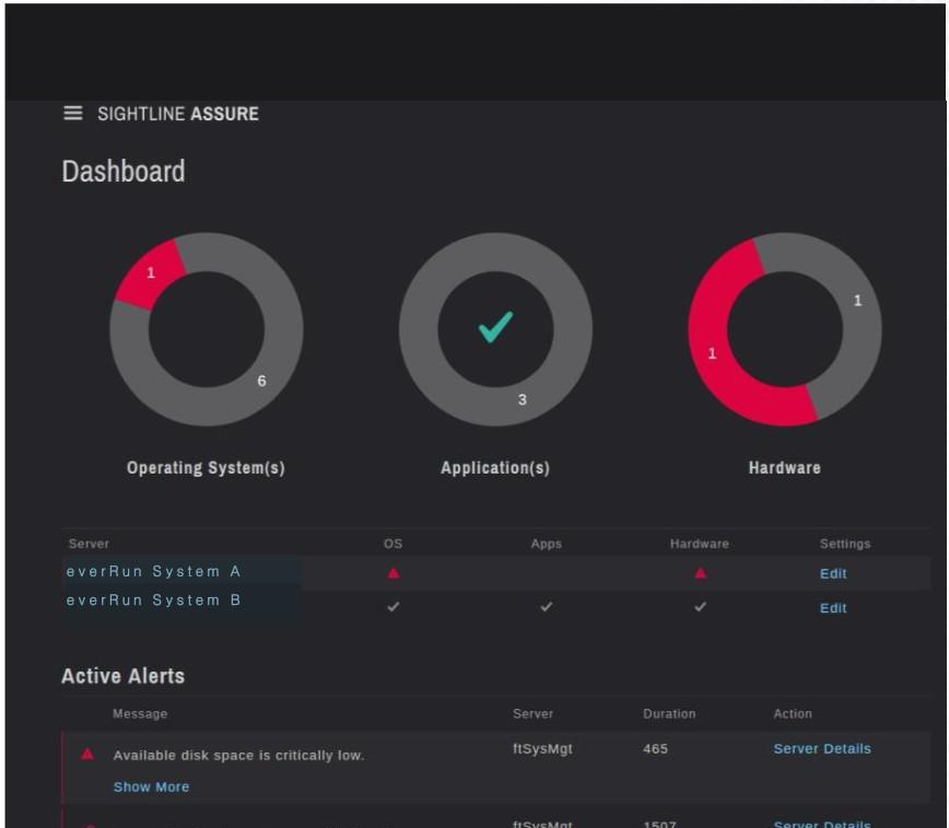 Dashboard screenshot van sightline assure